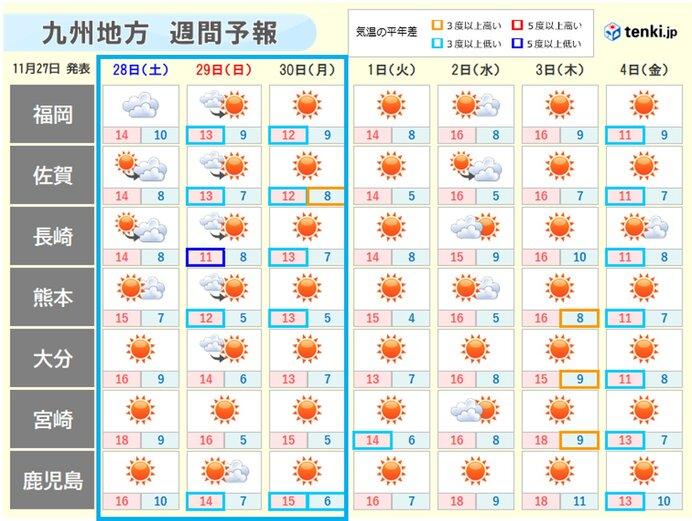 週末~30日(月)、冷たい季節風吹き寒くなる