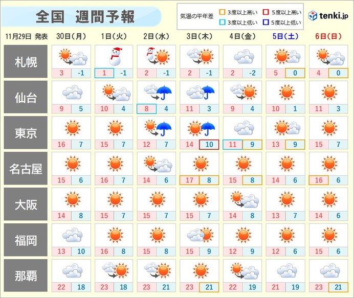 週間天気 12月に入り 本格的な寒さ到来へ 体調管理を万全に