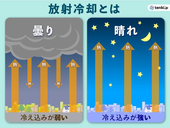 今朝は東京都心で5.2℃ 北海道では3地点で氷点下10℃以下に