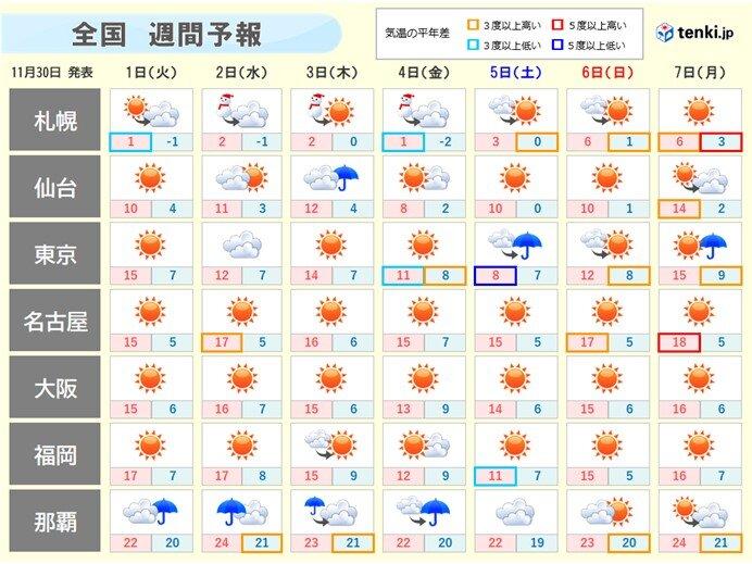週間 寒気居座り 師走らしい寒さ続く 北海道を中心に積雪増える