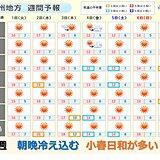 九州 今週、朝晩は冷え込むが、小春日和が多い