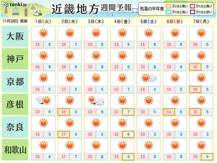 週間天気 冬の天気分布
