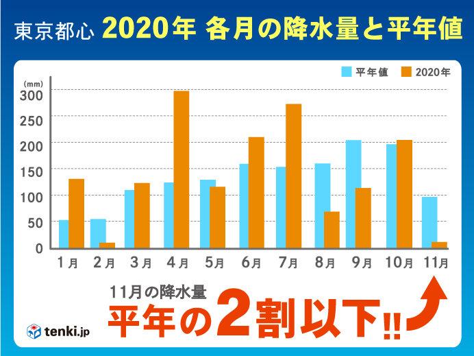 暖かかった11月 東・北日本太平洋側は降水量が極端に少なく 12月は?