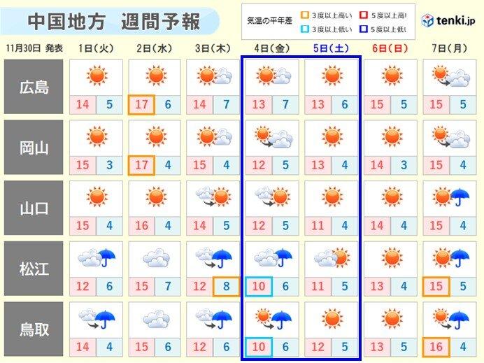 日々の最高気温の変化に注意