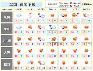 週間 初冬らしい寒さが続く 雪や雨の範囲が広がるのは3日頃と7日頃