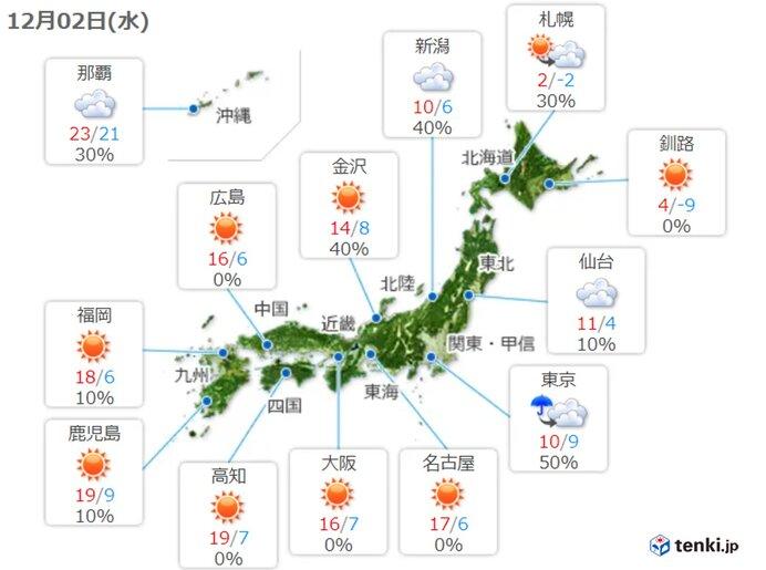 北海道から関東 午後も空気冷たく