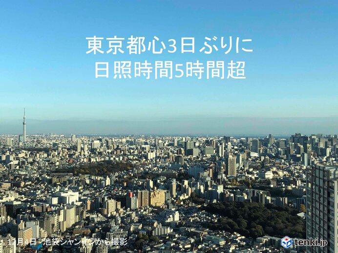 東京都心 3日ぶりに日照時間5時間超え 空気も乾燥