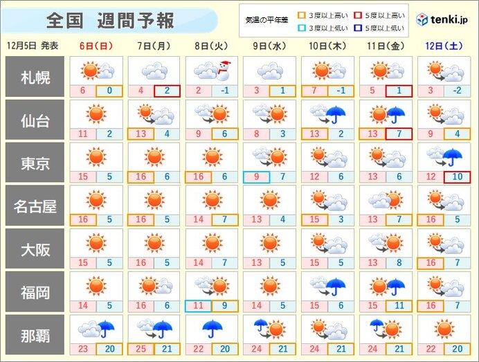 週間天気 冬型続かず気温は平年より高い傾向
