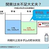 関東 2018年は水不足大丈夫?