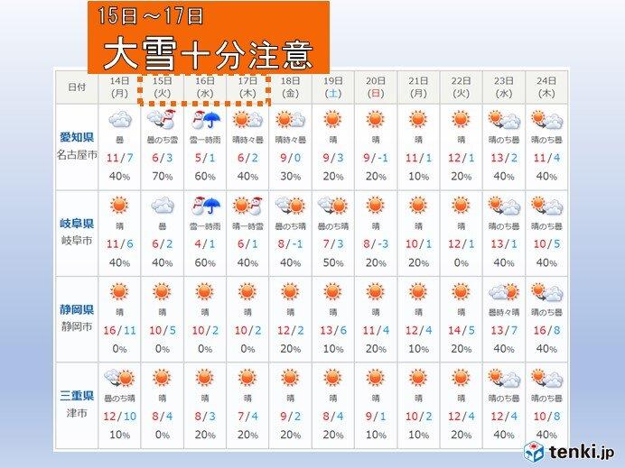 東海地方の10日間予報 雪はいつまで?