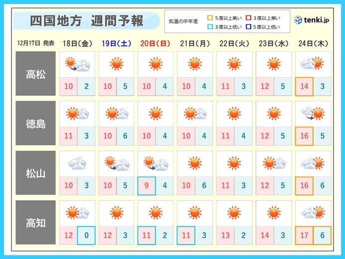 四国の向こう1週間の天気と気温の予想