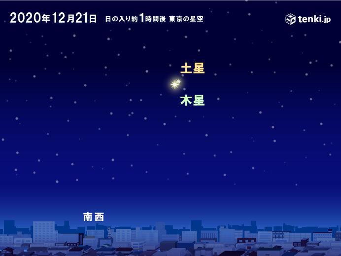 冬至の夜 約400年ぶりに木星と土星が超大接近!チャンスは日没後すぐ