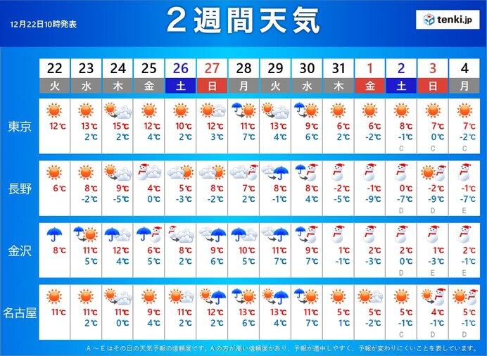 2 予報 週間 天気 東京