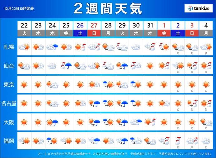 仙台 週間 天気