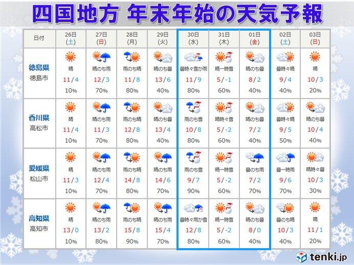 高松 天気 10 日間 香川県の2週間天気 - 日本気象協会 tenki.jp
