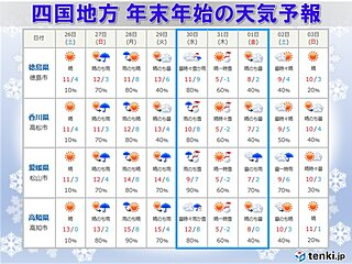 四国地方 年末年始の天気 大みそかは大雪の恐れも