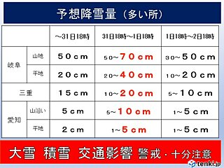 東海地方 1日にかけて名古屋など平野部でも大雪か