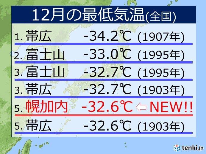 113年ぶりの寒さ? 日本で5番目の低さに