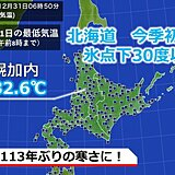 北海道 12月としては18年ぶりの氷点下30度以下