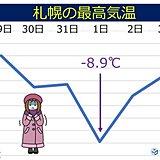 札幌 76年ぶりの寒い年末年始