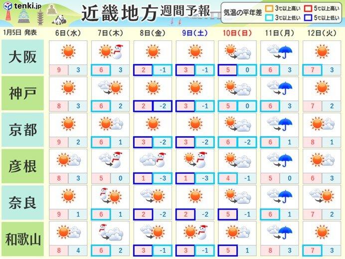 予報 京都 週間 天気 2