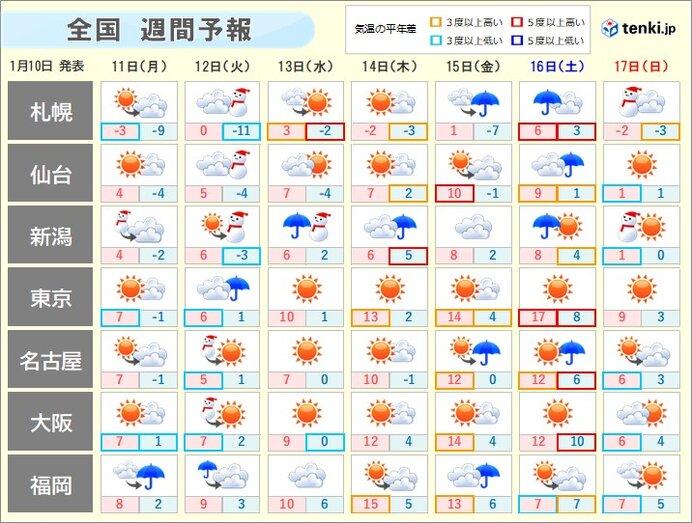天気 日間 富山 10