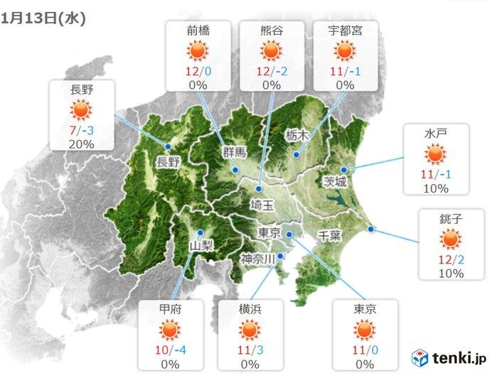 関東甲信 あすは晴れて寒さ和らぐ その先 日ごとの寒暖差大