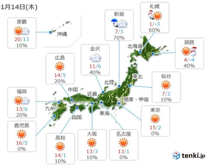 朝の冷え込み和らぐ 日中も平年より高い所が多い 3月中旬~4月上旬並みも