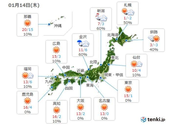 14日 西・東日本は3月並みの陽気に 北日本は猛吹雪に警戒