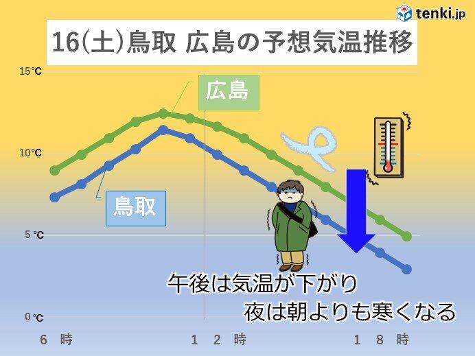 16(土)午後は一気に寒くなり、日曜日にかけて真冬並みの寒さに