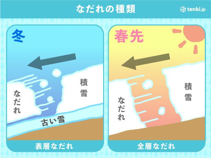 気温上昇で雪崩に注意 雪崩の種類は2つ