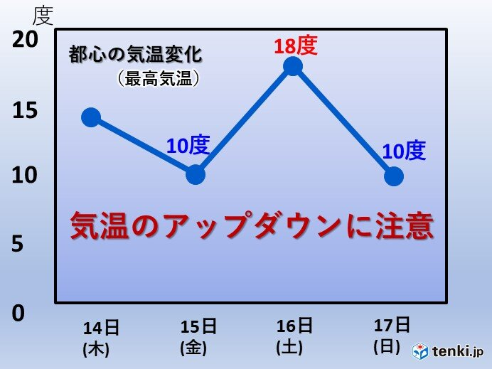 春の陽気一転 15日(金)は気温急降下