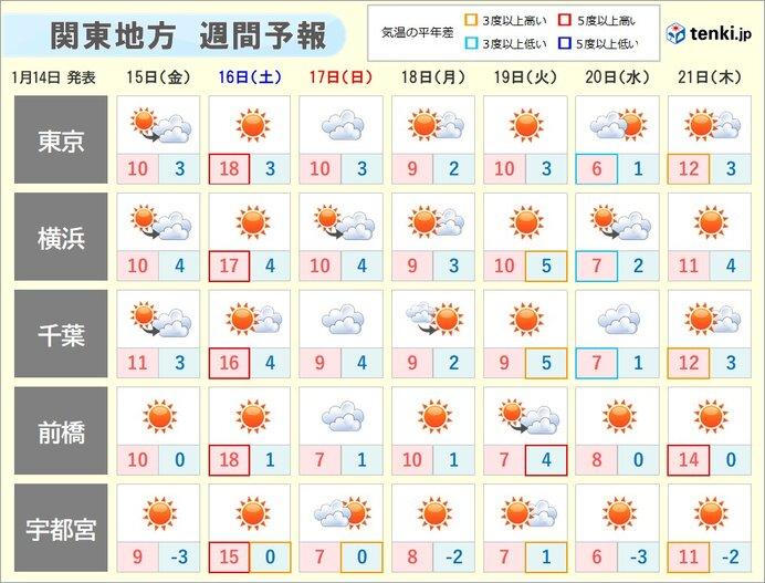 関東 激しい寒暖差 土曜は気温15度超も 日曜は急降下