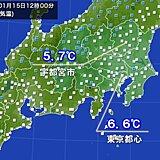 関東 真冬の寒さ戻る 東京都心の正午の気温6.6℃