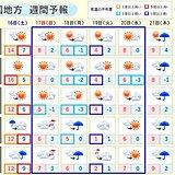 中国地方 週末から気温は乱高下 来週の前半は厳しい寒さに