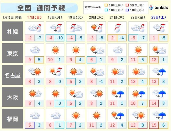 週間天気 来週前半まで度々寒気南下 大雪や厳しい寒さに 後半は寒気北上