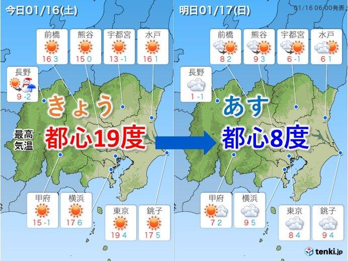 関東は春本番の暖かさ 都心は最高気温20度に迫るほど