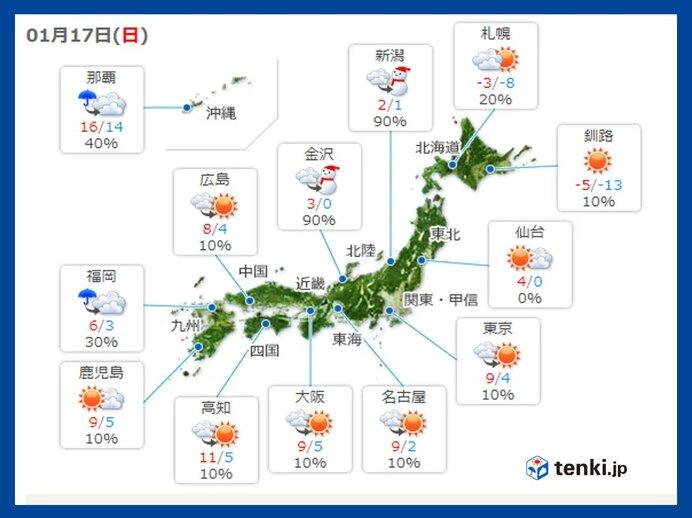 17日日曜 全国的に急な寒さに注意 昨日から最高気温10℃ダウンの所も