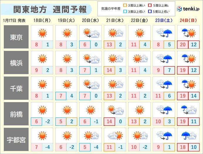水曜日までは真冬の寒さ