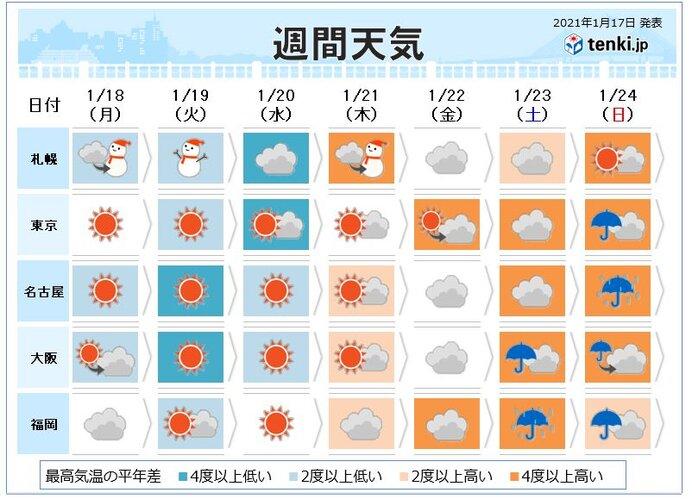 今週天気 全国的に風が強まり 日本海側では冬の嵐に