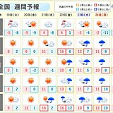 週間天気 19日は日本海側は荒天 週末は太平洋側でまとまった雨に