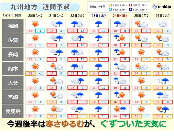 九州 「大寒」は次第に寒さゆるむ 週後半はぐずついた天気に
