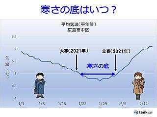 中国地方 あす(20日)は「大寒」 しかし週末からコートいらずの日も