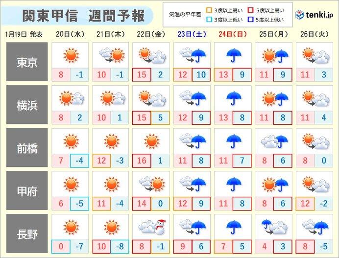 気温上昇 金曜日は3月から4月並みに