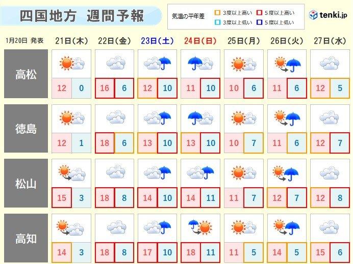 今週後半、寒さ緩むも、週末は傘の出番