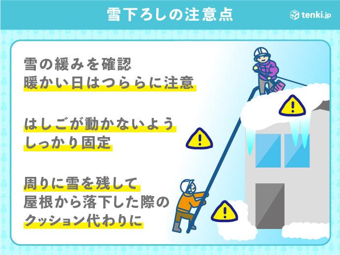 あす22日(金) 最高気温は広く3月並みに 雪下ろし中の事故に注意