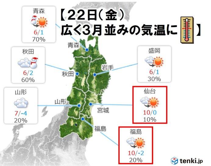 東北 あす(金)広く3月並みの気温に 落雪に注意