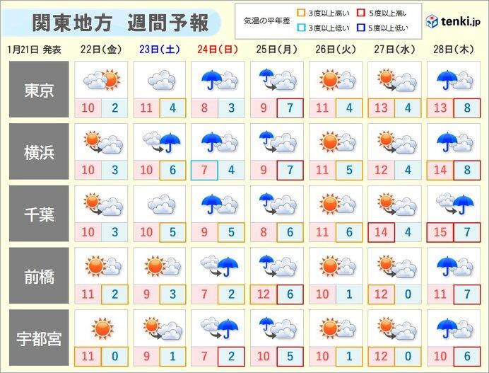 24日は雨や風が強まる 横殴りの雨も