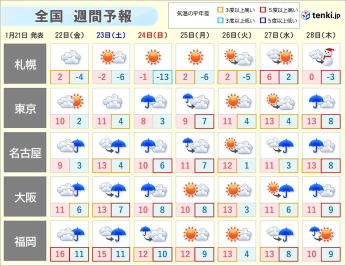 今週末は広く雨 空気潤う
