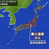 今年全国初 最小湿度10パーセント未満 長野県で